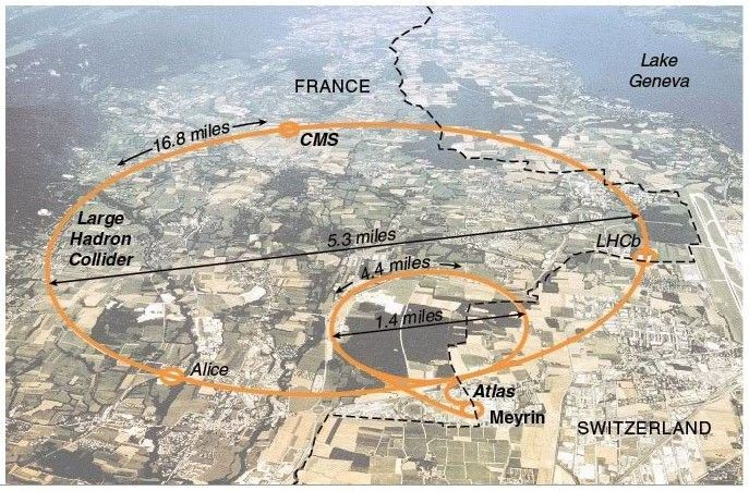 Aerial outline of the LHC tunnel