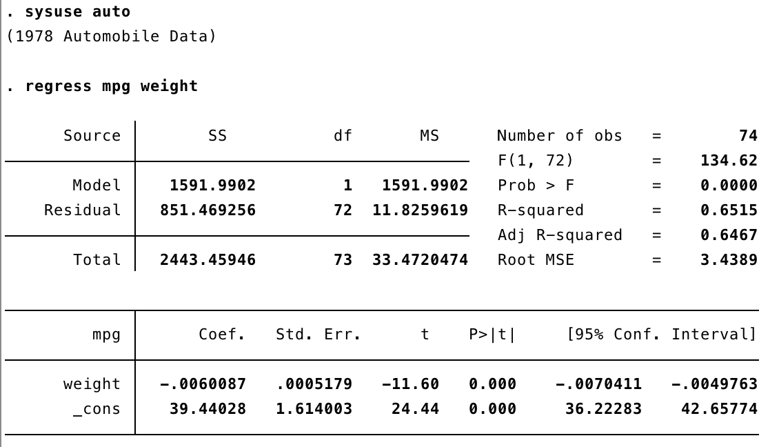 Reed College Data At Reed Linear Regression In Stata