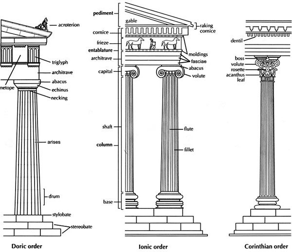 study guide: reading greek temples