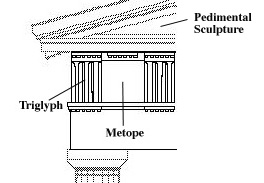 The Parthenon Combines Elements Of Doric And Ionic Orders Basically A Peripteral Temple It Features Continuous Sculpted Frieze Borrowed From