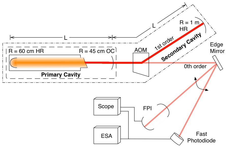 Ring oscillator thesis