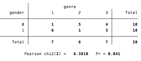 Reed College | Stata Help | Chi-Square Analyses