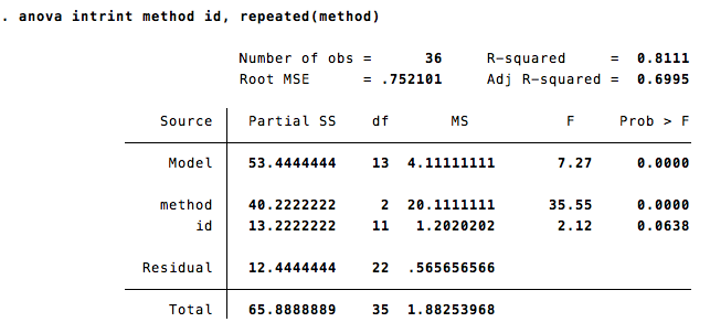 Reed college stata help repeated and mixed measure for 1 way anova table