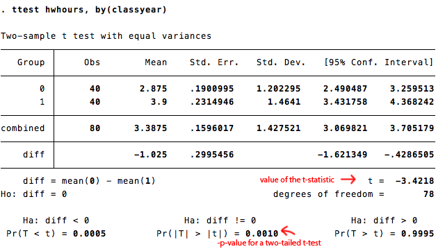Reed College Stata Help Performing A Independent Means