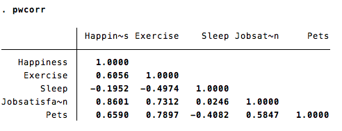 Reed College | Stata Help | Correlations