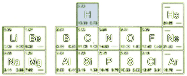 What Would Be An Element With Similar Properties To Oxygen moreover Ptanion likewise Pm furthermore Hydrogen together with Monazite Spectra Expert Id. on sulfur periodic table